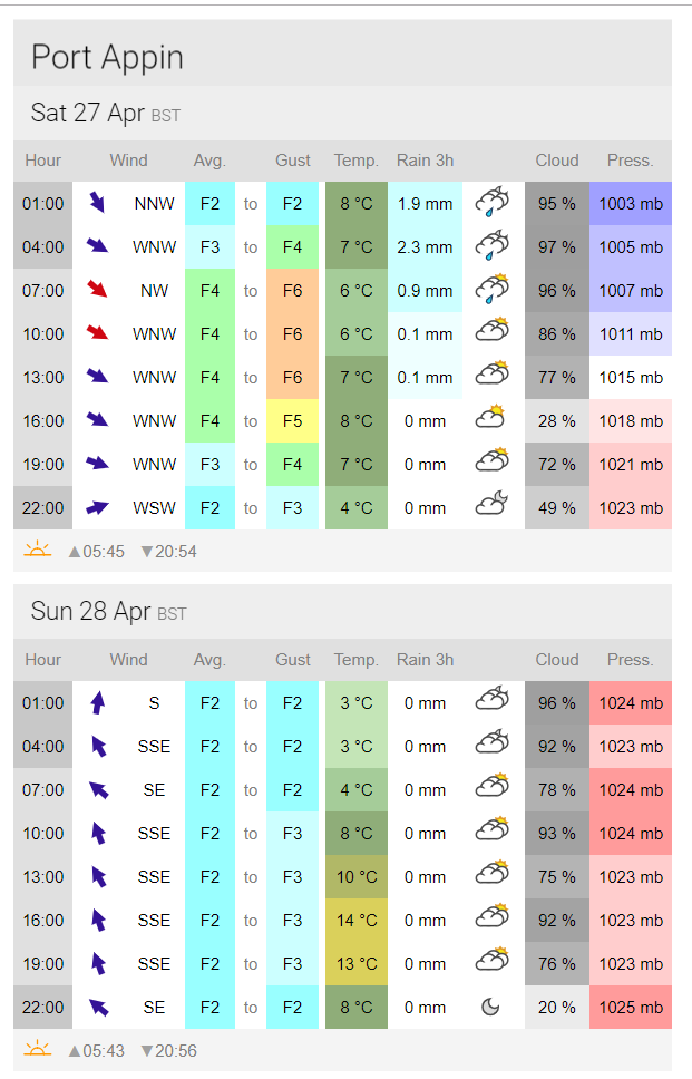 Calendar for Drumchapel and Clydebank Kayak Club